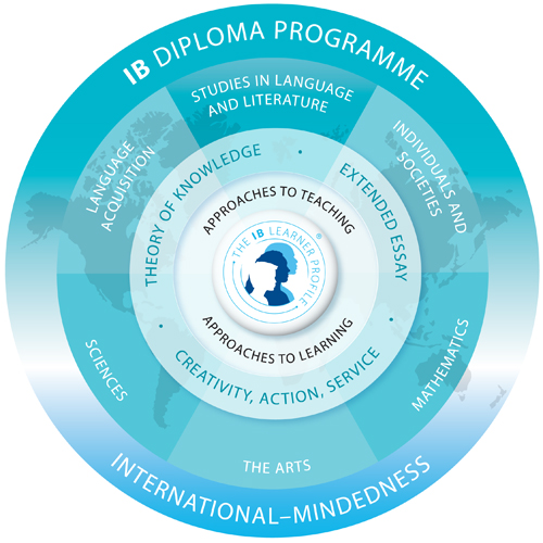 IB Diploma Program at Nagoya International School