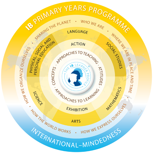 The IB Primary Years Programme at NIS